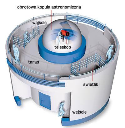 Schemat Astrobazy